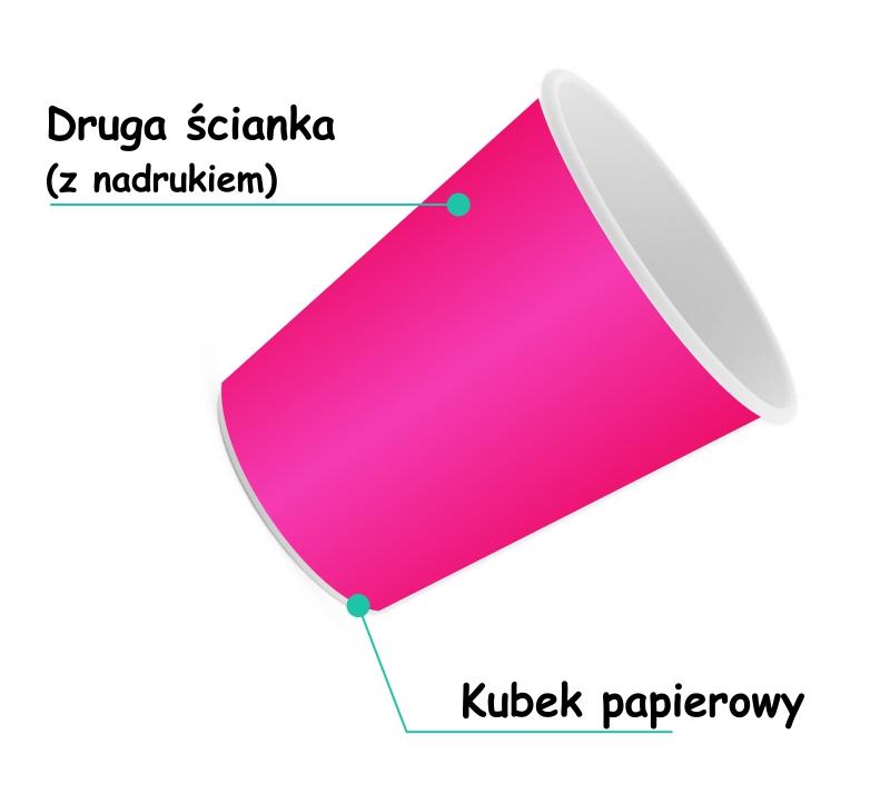 kubek papierowy sleev i jego budowa